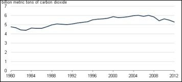 Figure 1: CO2 Emissions from US Energy Consumption (http://www.eia.gov/todayinenergy/detail.cfm?id=10691)