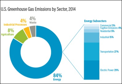Figure 2: Breakdown of GHG Emission (http://www.wri.org/blog/2017/08/6-charts-understand-us-state-greenhouse-gas-emissions)